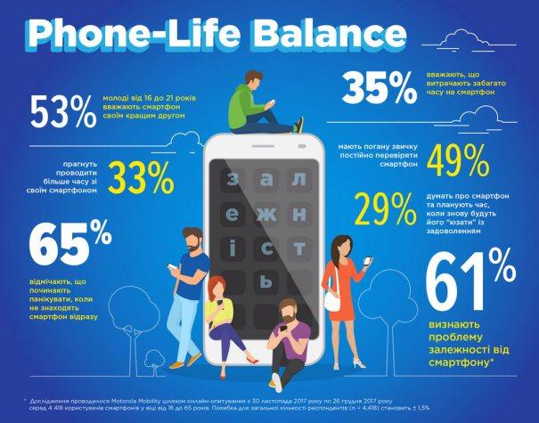 Motorola_Phone-Life Balance_infographic