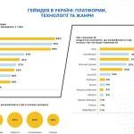 Самые популярные платформы для разработок игр в Украине – Android и iOS