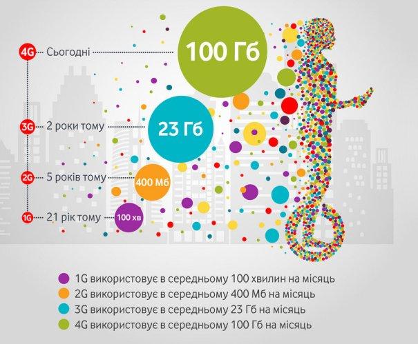 Vodafone гигабайты