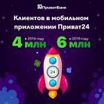 Мобильным банком Приват24 постоянно пользуются 6 миллионов украинцев