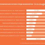 GlobalLogic оценила популярность украинских технических вузов среди инженеров компании