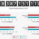 В Украине обнаружили более 1 миллиона вредоносных программ