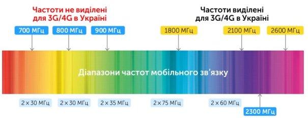 Частоты