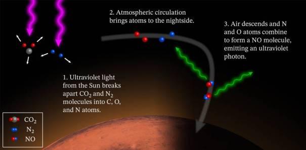 Диаграмма свечения Марса