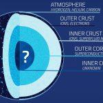 NICER на МКС исследует сжимаемость нейтронных звезд