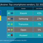 Xiaomi и Samsung лидируют на украинском рынке смартфонов
