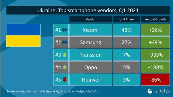 Ukraine #1
