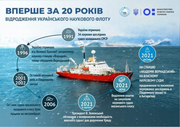 Украина приобретет ледокол «Джеймс Кларк Росс»