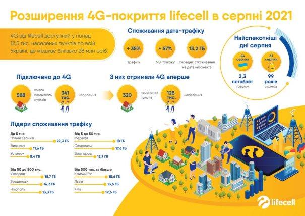 lifecell расширил 4G сеть по всей Украине