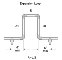 Expansion Loops