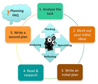 Planning an assignment 400 × 343