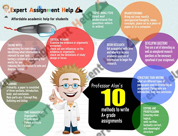 assignment expert Essay help consultancy is one of the easiest consultancy services and therefore expert consultants at booking assignment help find it interesting which therefore is a.