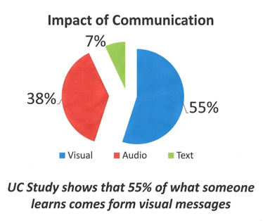 impact of communication survey results