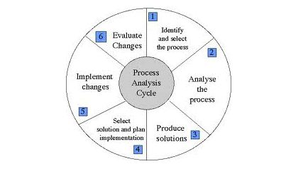 Process Analysis Cycle 427 × 242