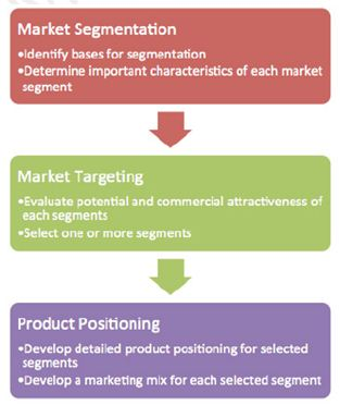 using the appropriate targeting strategy in the target market selection process After a firm has identified an appropriate targeting strategy, the next step in the target market selection process is determining segmentation variables 5 age, rate of product use, location, and gender are all examples of common segmentation variables 6.