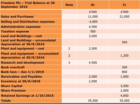 table-trial-balance