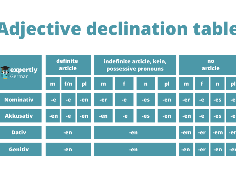 German Adjective Endings Table