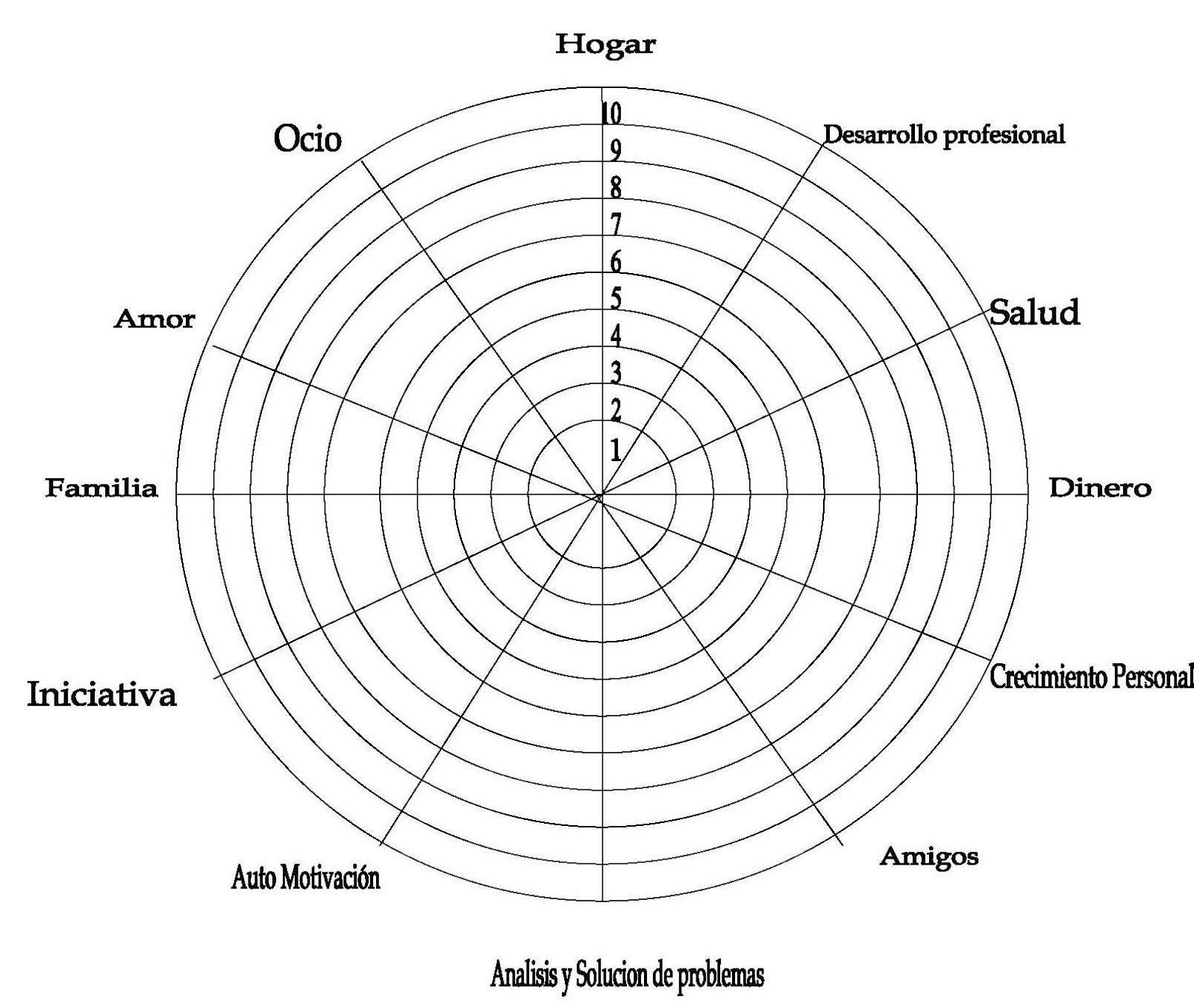 Herramienta de Coaching: La rueda de la vida