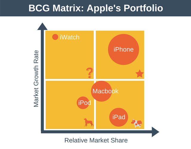 Bcg Matrix Apple Products