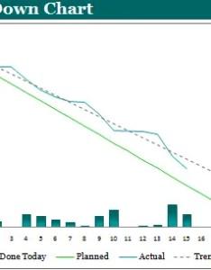 Burn down chart template example also expert program management rh expertprogrammanagement