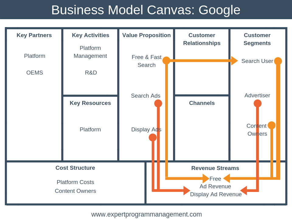 The Business Model Canvas Explained With Examples Epm