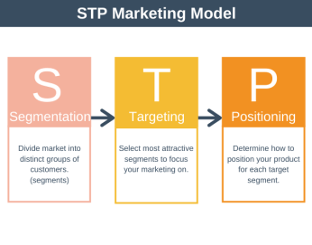 STP Marketing Model - Segmenting, Targeting, Positioning