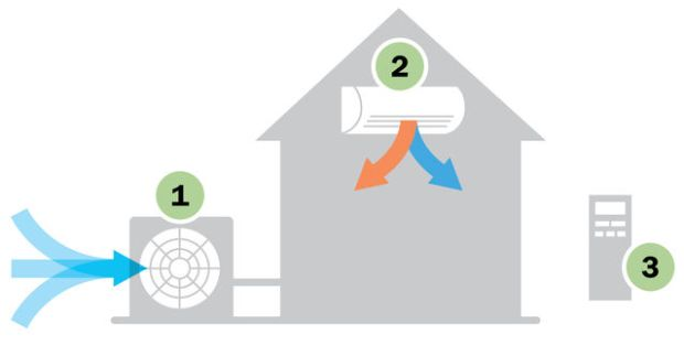Ductless How it works