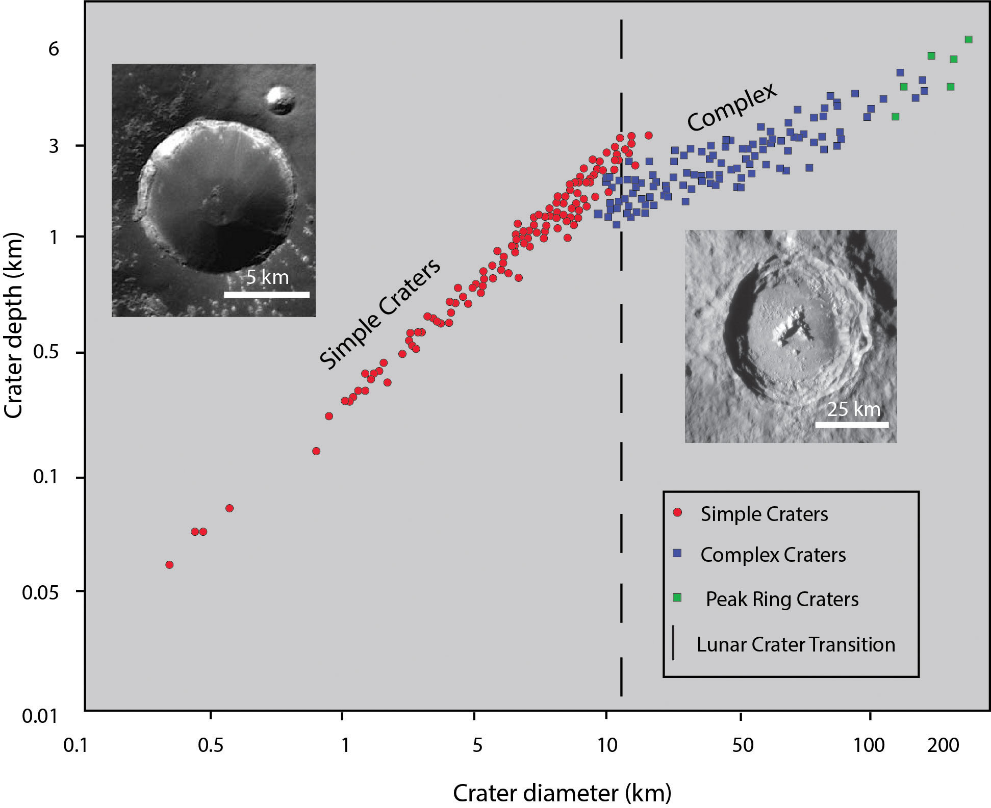 hight resolution of figure 5 11 the morphology of impact craters changes systematically with increasing diameter from simple bowl shaped craters at small diameters to complex