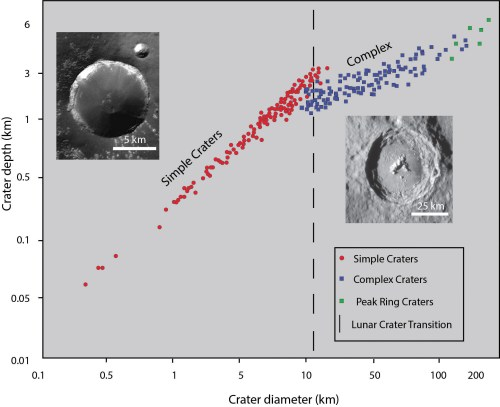 small resolution of figure 5 11 the morphology of impact craters changes systematically with increasing diameter from simple bowl shaped craters at small diameters to complex