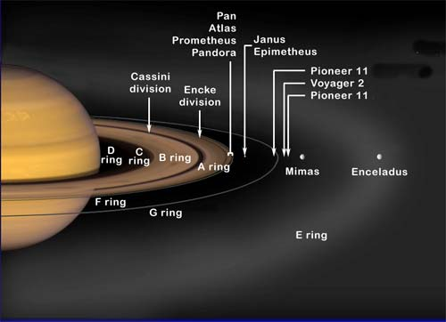 Image result for Number of Rings On Saturn