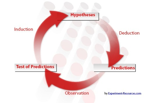 Null Hypothesis The Commonly Accepted Hypothesis