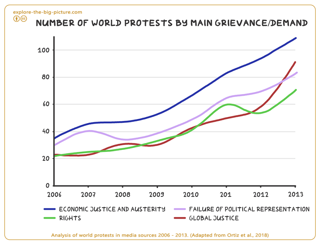 Analysis of world protests in media 2006 - 2013 activism revolution
