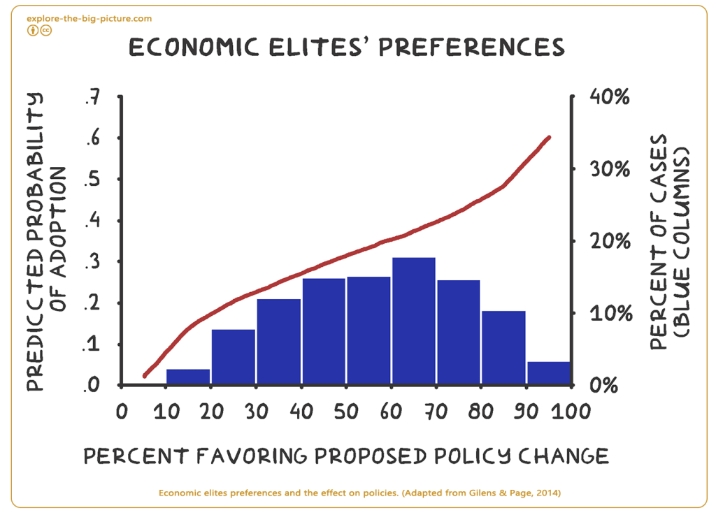 Elites preferences and the effect on policies 2014