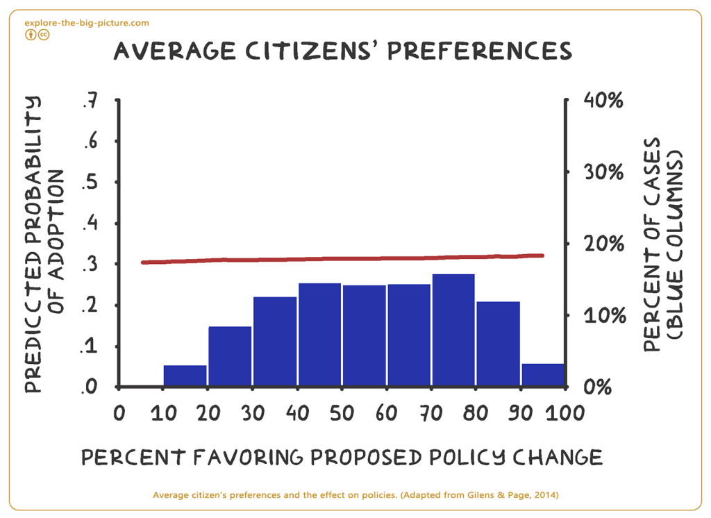 Citizen's preferences and the effect on policies 2014