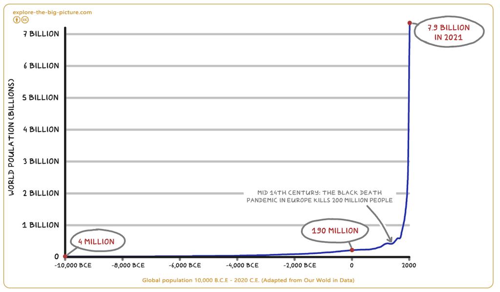 Global Population world centuries