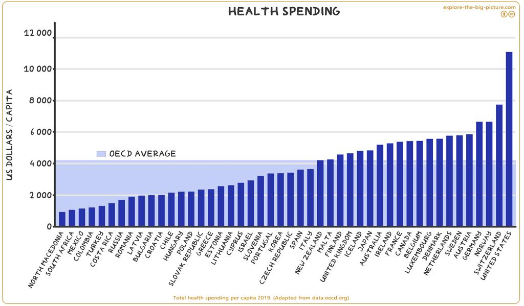 total health spending per capita