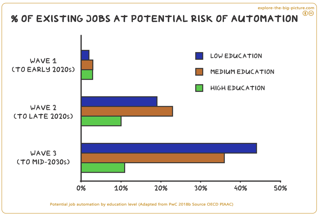 Social Foundation Income Work 3.25b Potential rates job automation education level (explore-the-big-picture)