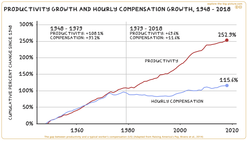 Great decoupling income productivity workers compensation