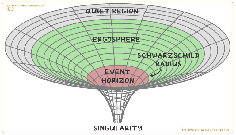different regions black hole ergo sphere Schwarzschild radius event horizon singularity