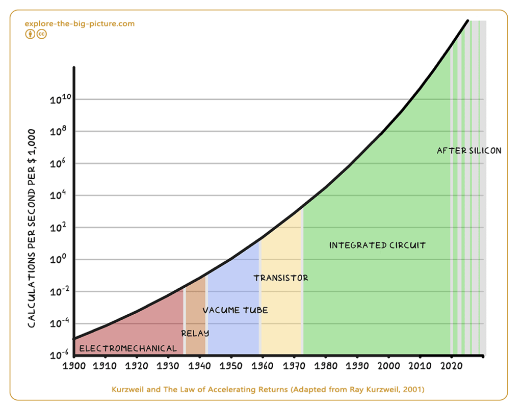 Kurzweil Law of Accelerating Returns 1900 - 2030