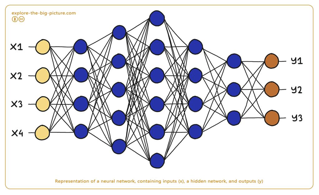 Artificial Neural Networks ANN AI deep learning