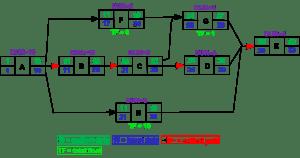 Project Management Network Logic Diagram