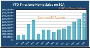 Click to enlarge 2015 1st half dollar volume sold