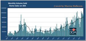 2016 09 Historic Volume Sold Chart