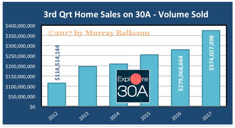 3rd quarter home sales 2017