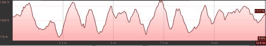 Appalachian Trail Roller Coaster elevation - Snickers Gap to Ashby Gap (SB)