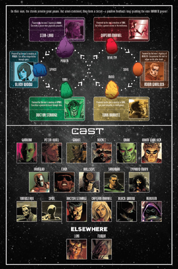 Infinity Wars Cast Page