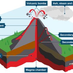 Inside Volcano Diagram Vent Wiring A Switched Outlet Volcanoes My Site