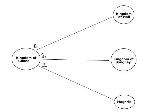 Module Seven (A), Activity Three