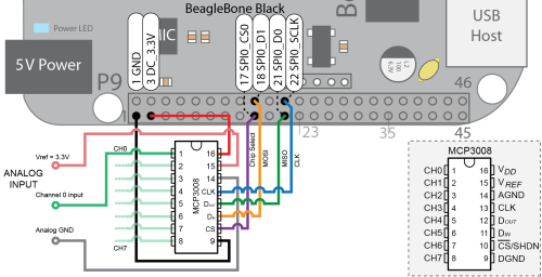 small resolution of figure 8 a1 the beaglebone spi adc circuit